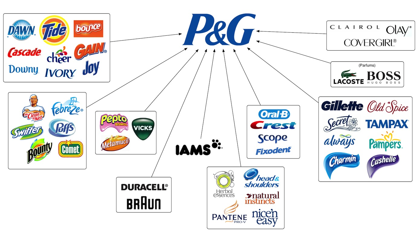 Category:PepsiCo subsidiaries